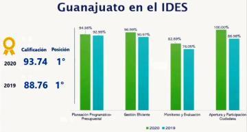 Guanajuato 1er. lugar en Capacidades para el Desarrollo Social