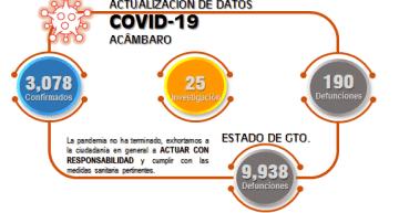 9,938 decesos llegó Guanajuato; Acámbaro tiene 190