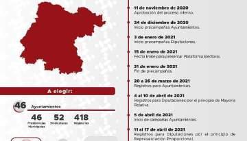 Cargos en disputa y  Calendario Electoral 2021 para Guanajuato