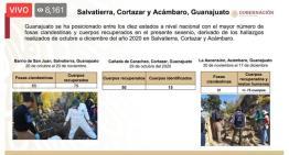 Informe Guanajuato: Cuerpos recuperados en fosas clandestinas