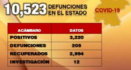 Guanajuato llegó a 10,523 decesos por pandemia ; Acámbaro se mantiene en 205