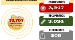 El Estado de Guanajuato tiene 10,701 decesos, pues sumó 14 en las últimas  horas