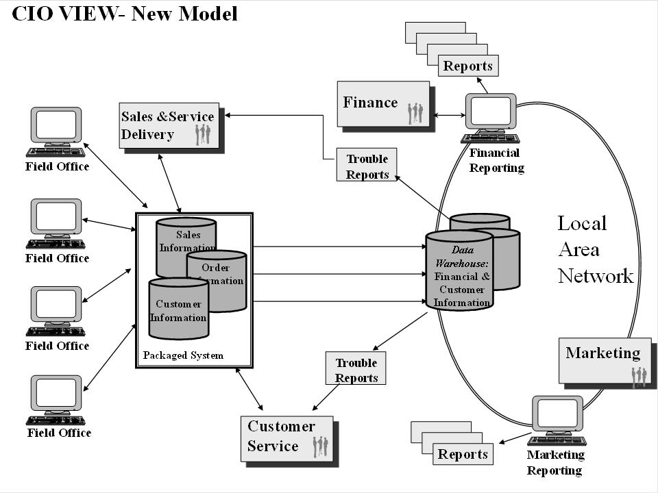 Integration Modeling Techniques for Enterprise Resource