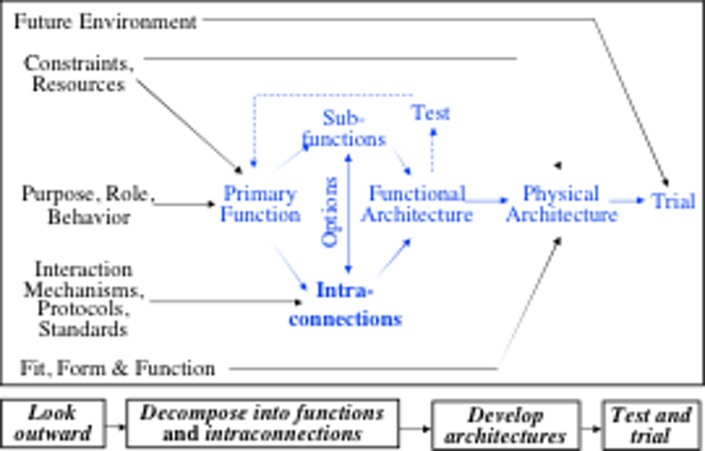 medium resolution of level 1 is the systems engineering of artefacts