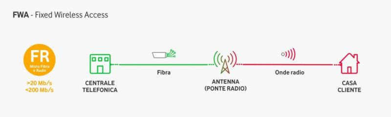 The FWA uses the 4G / 4G + radio links to reach homes where there is no fiber