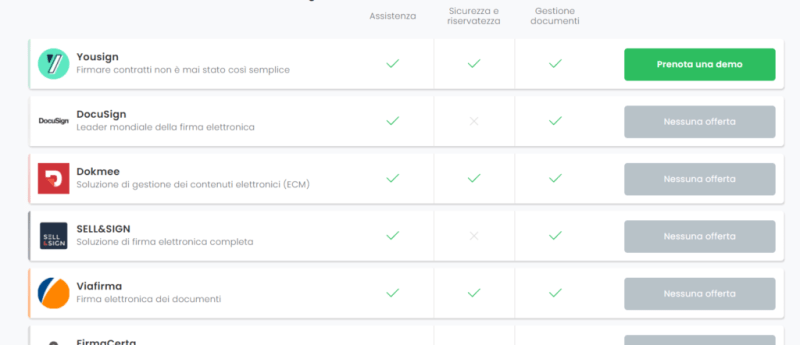 Choosing electronic signature programs is very simple with the Appvizer comparator. Credits: Appvizer