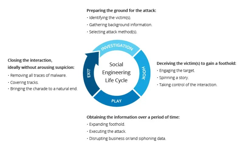 The cycle of a Social Engineering attack. Credits: Imperva