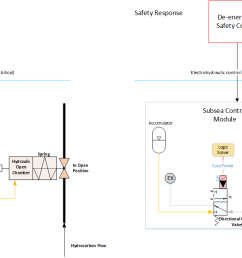 figure 4 example of a safety loop and valve safe state [ 1327 x 665 Pixel ]