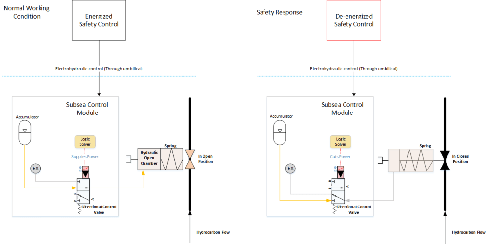 medium resolution of figure 4 example of a safety loop and valve safe state