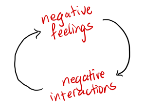 negative feelings lead to negative interactions, which lead to negative feelings