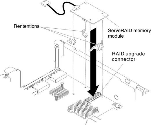 Replacing an optional ServeRAID upgrade adapter memory