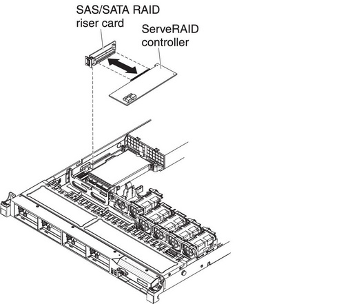 Removing a ServeRAID SAS/SATA controller from the SAS/SATA