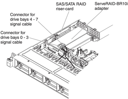 Installing a ServeRAID SAS/SATA controller on the SAS/SATA