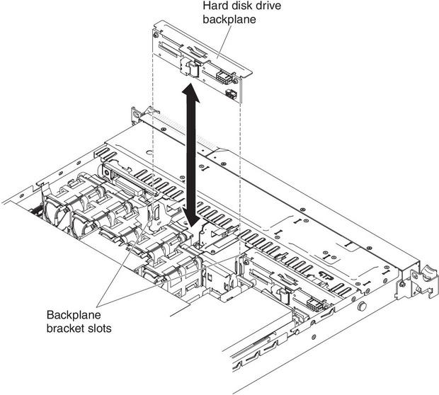 Installing the hot-swap SAS/SATA hard disk drive backplane