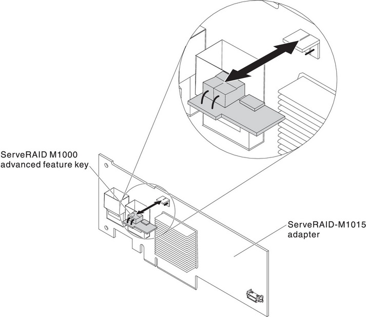 Installing an optional ServeRAID adapter advanced feature