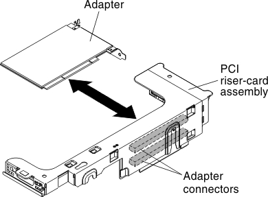 Removing a PCI adapter from a PCI riser-card assembly