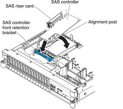 Installing a ServeRAID SAS controller on the SAS riser