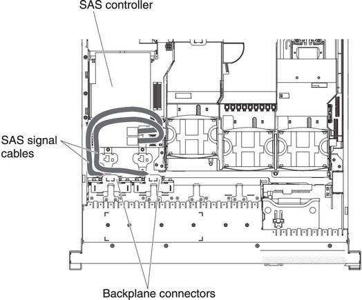 Installing a SAS/SATA 4 Pac HDD upgrade option