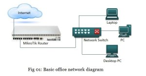 Mikrotik Router Basic Configuration using Winbox (with