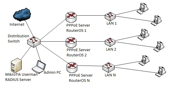 MikroTik PPPoE Server with Radius User Authentication
