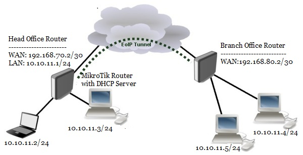 office lan network diagram 2002 chevy suburban radio wiring mikrotik eoip tunnel for bridging lans over the internet system zone vpn