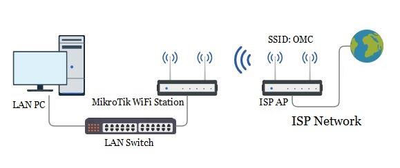 wifi station setup in mikrotik wireless router system zone wifi station setup in mikrotik wireless