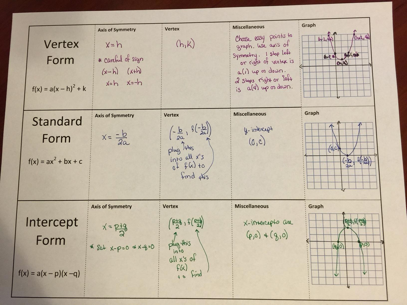 Quadratics Galore