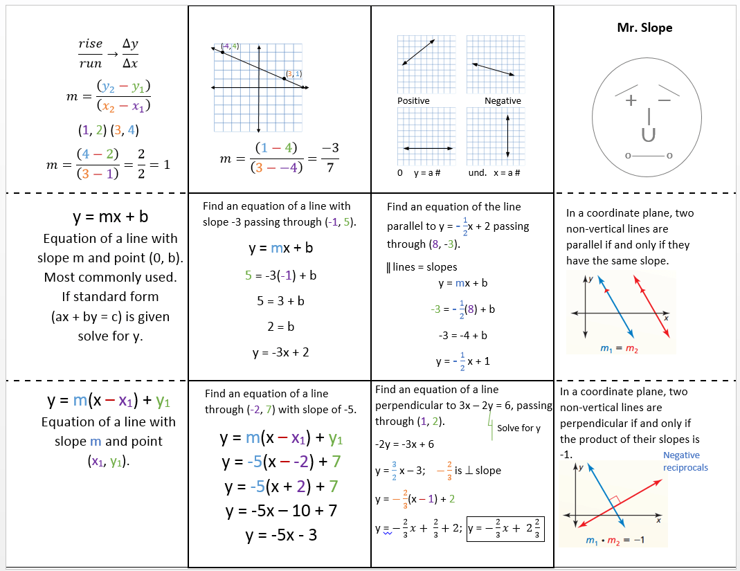Equation Of Parallel And Perpendicular Lines Worksheet