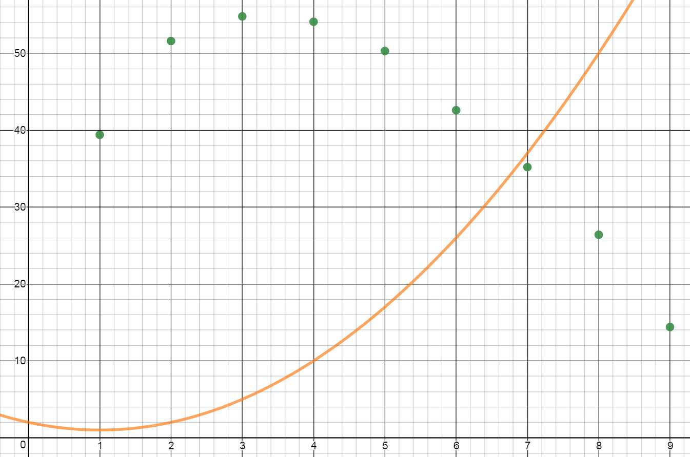 Finding An Equation Of Best Fit Using Desmos