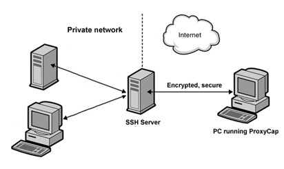 How To Use An SSH Server To Access A Faulty Windows PC