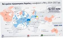 Страны-союзники Украины