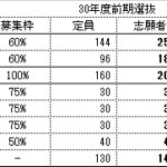平成30年度 千葉県公立高校受験倍率決定