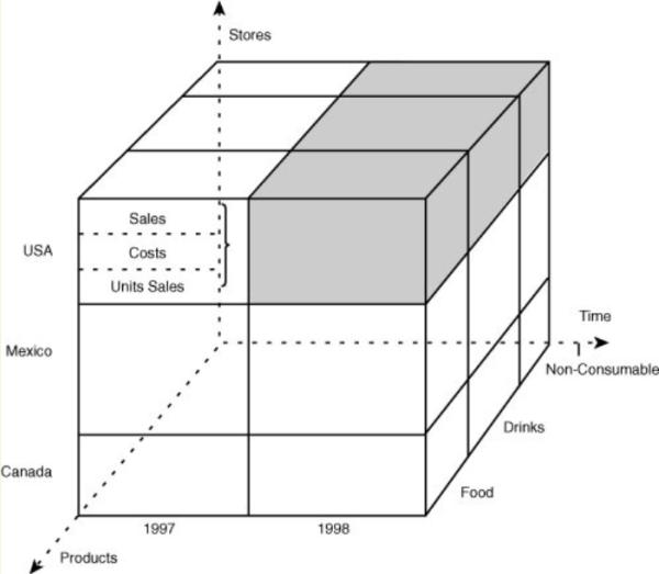 Sub Cube Figure 2