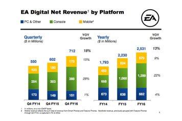 EA Digital Net Revenue by Platform