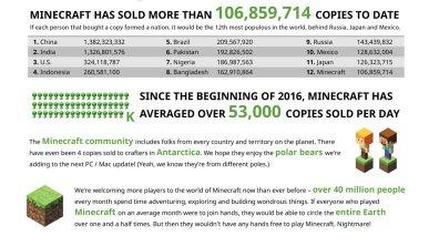 マインクラフト 1億本突破のインフォグラフィック