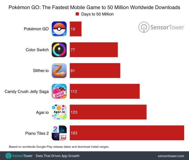 pokemongo_50m_comparison