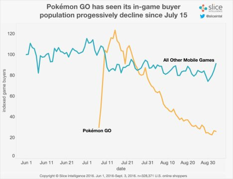 Pokémon GO's U.S. paying population has declined by 79 percent since the number of in-game buyers peaked on July 15th