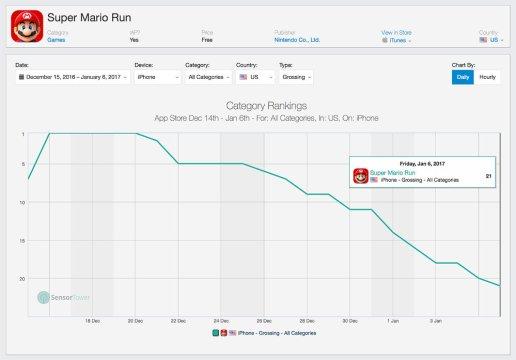 スーパーマリオ ラン - App Store 販売ランキング推移