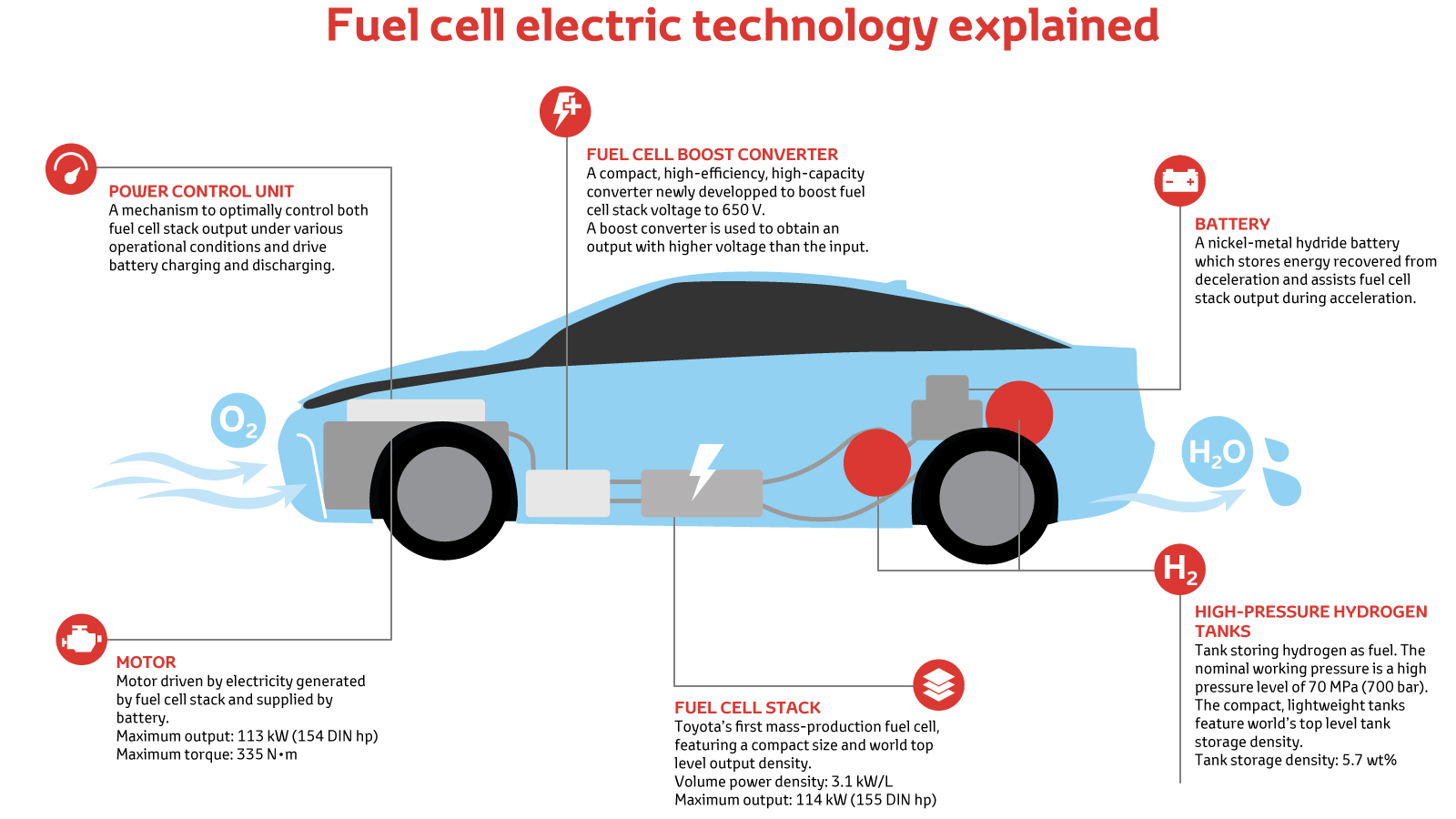 hight resolution of our fuel cell system is in fact a development of our hybrid electric technology with a hydrogen fuel cell stack taking the place of a petrol engine