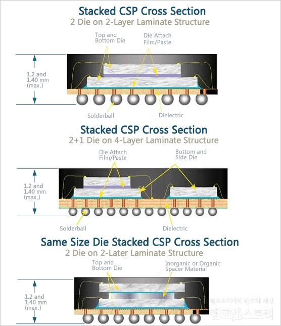 앰코인스토리 :: Stacked CSP