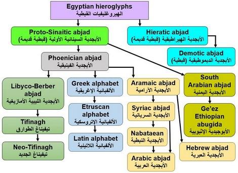 لماذا تخلى العرب عن حروفهم المحلية وكتبوا بحرف سرياني الأصل