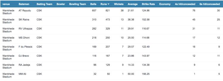 Preview CSK batting at Mumbai