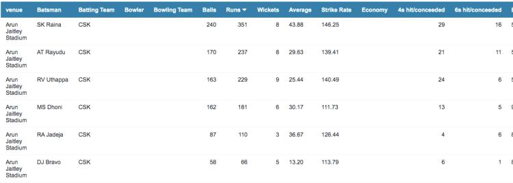 Preview CSK batting at Delhi