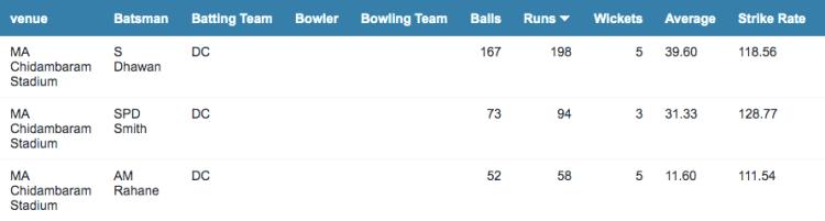 M. A. Chidambaram Stadium batting stats