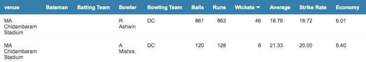 M. A. Chidambaram Stadium bowling stats