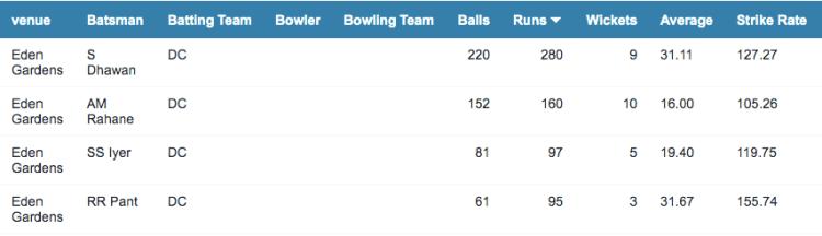 Eden Gardens batting stats