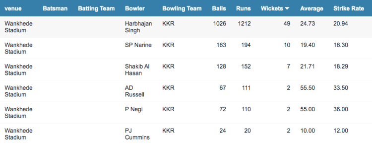 KKR bowler records at the Wankhede