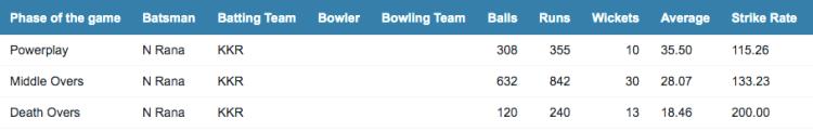 Nitish Rana scoring rates