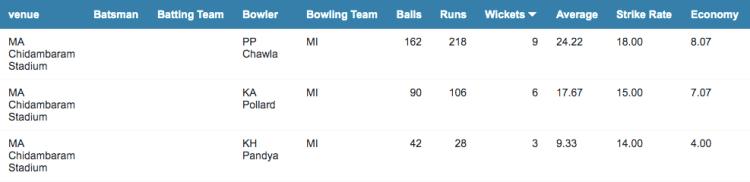 MI bowling records at Chennai