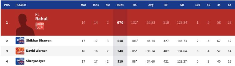 KL Rahul led the way in IPL 2020